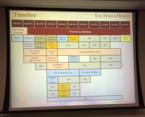 horus heresy timeline